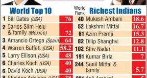 richest world