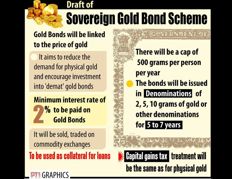 Diversify your portfolio with sovereign. State bank of india.